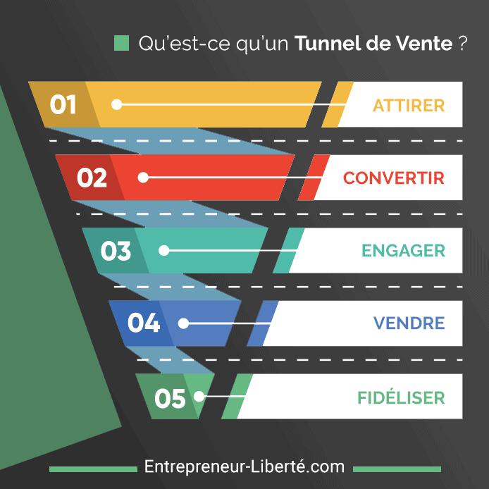Les différentes étapes d'un tunnel de vente